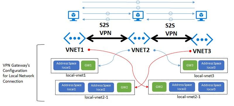 VPN-Daisy-Chain-Site2Site-Config-MultipleHopAccess