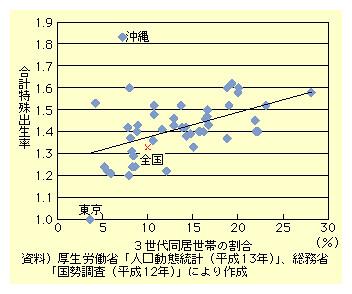 図表I-3-2-11 3世代同居世帯の割合と合計特殊出生率の関係(都道府県別)