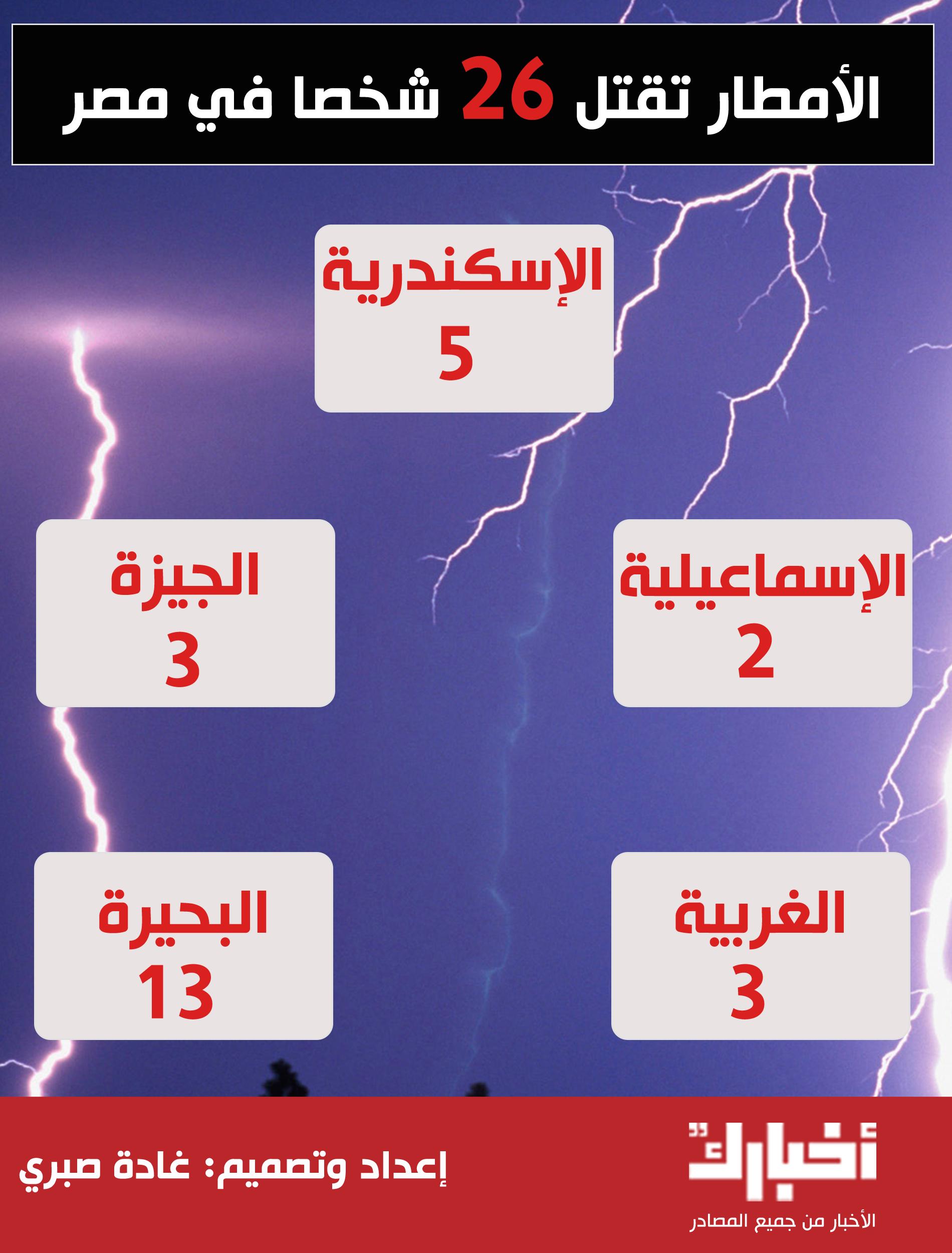 الأمطار تقتل 26 شخص في مصر