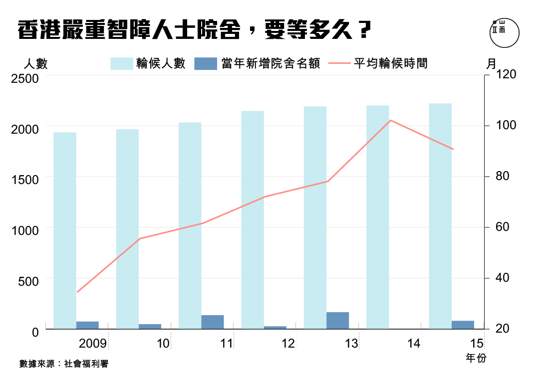 香港嚴重智障人士院捨,要等多久?