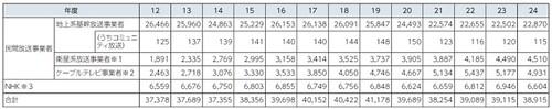 NHK経常事業収入