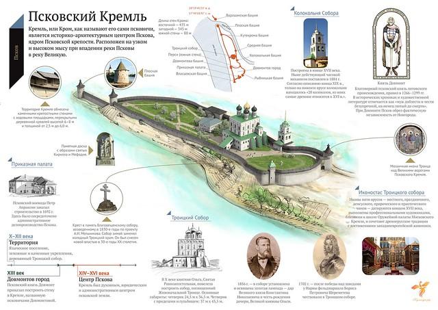 Прогулки по Пскову