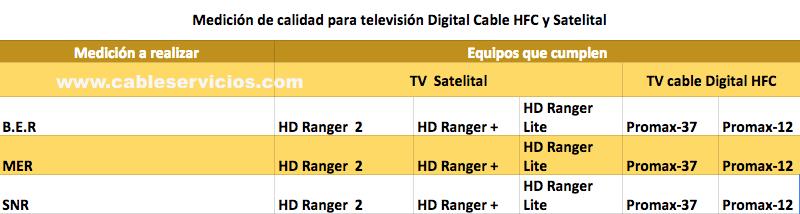 Equipos para medir calidad de television cable HFC y satelital digital