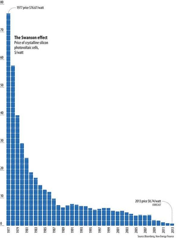 Chi phí năng lượng mặt trời đang dần ngang bằng với than và khí đốt, và sớm muộn cũng sẽ đánh bại chúng.