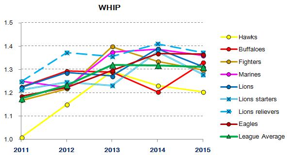 Lions starting/relief pitching 2011-2015 : WHIP