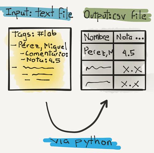 Grades 2 CSV with Python.