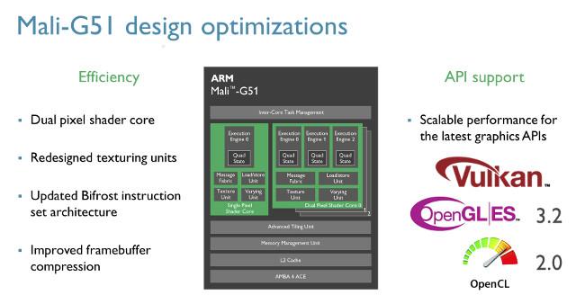 Mali-G51-GPU