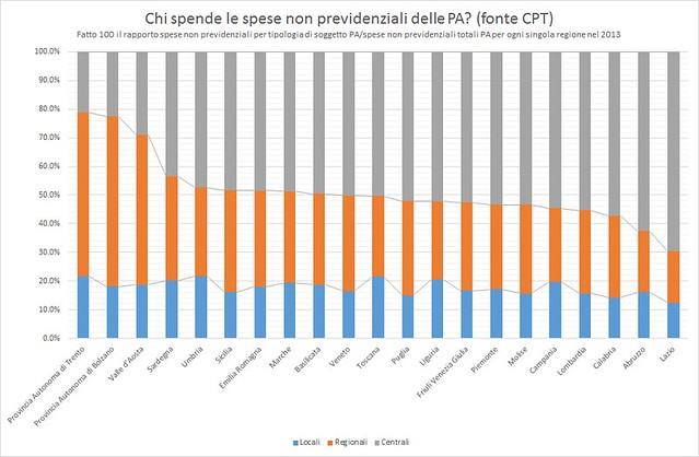 Chi spende le spese non previdenziali della PA per ogni singola regione