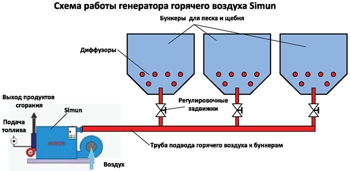 Схема работы генератора горячего воздуха SIMUN