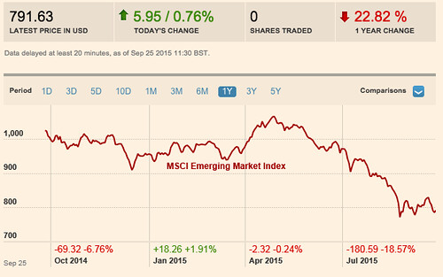 MSCI_Emerging_Market_Index_chart__prices_and_performance_-_FT_com.png