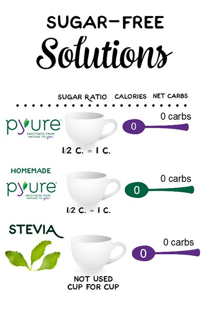Sugar-Free Solutions Printable
