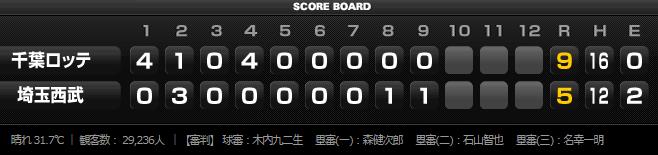 2015年8月22日埼玉西武ライオンズVS千葉ロッテマリーンズ19回戦スコアボード