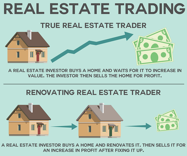 Real Estate Trading