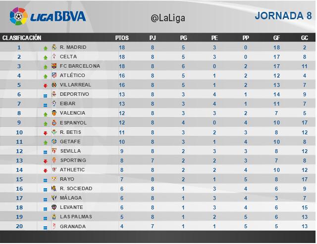 Liga BBVA (Jornada 8): Clasificación