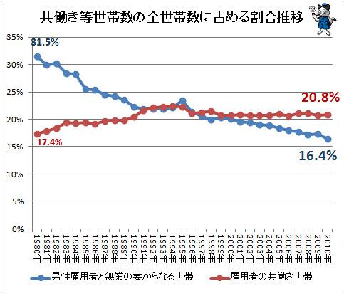 共働き等世帯数の全世帯数に占める割合推移