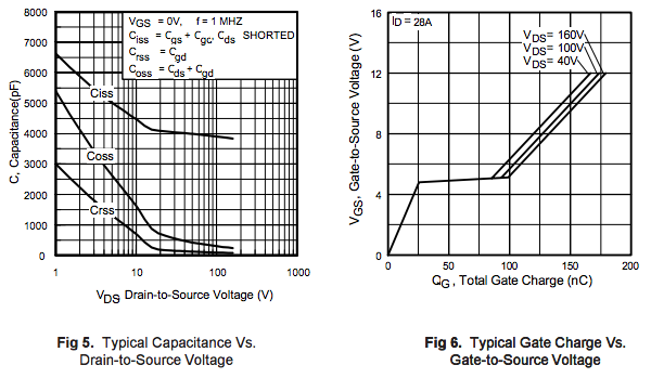 How to Read a Power MOSFET Datasheet - Jason Sachs