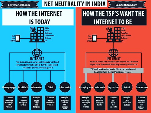 Understand net neutrality #google #facebook #twitter #free #android #windows #internet #online #smartphone #ios #apple #education #learning #technology #tablet #ipad #iphone #googleplus #google+ #social #socialmedia  #mooc #opensource #education #instagr