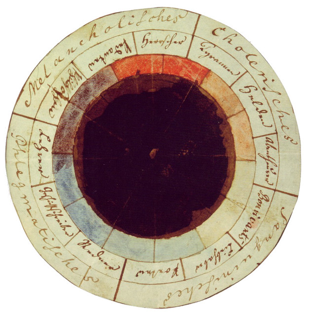 Colour Wheels Charts And Tables Through History The