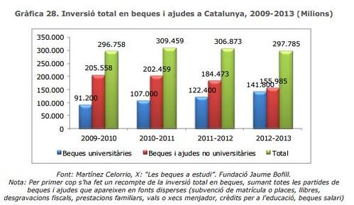 Evolució inversió en beques i ajudes a Catalunya període 2009-2013