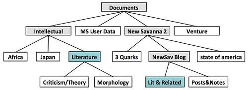 Dizzy File Org