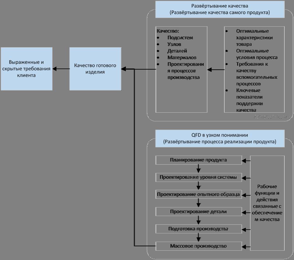 4 развертывание функции качества (quality function deployment - qfd) - это оригинальная японская методология