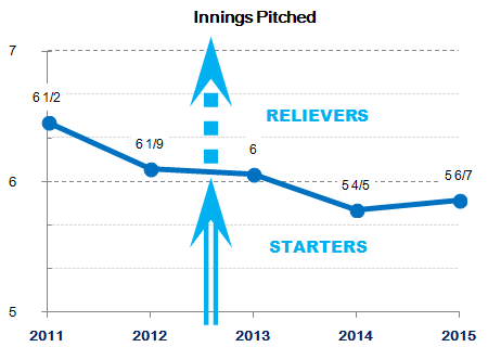 Lions starting/relief pitching 2011-2015 : Innings Pitched