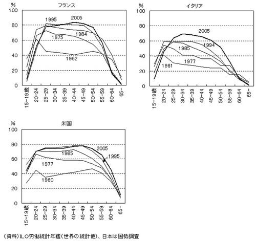 女性の年齢別労働力率の推移(欧米との比較)(2/2)