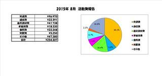2015.8報告