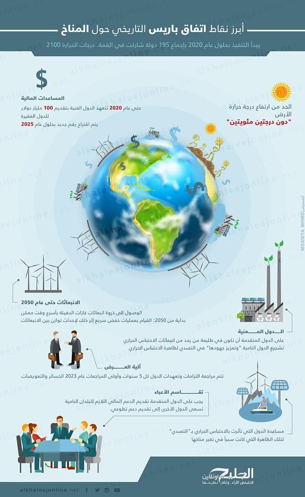 اتفاق-باريس-البيئة