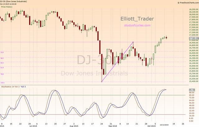 DJIA_Daily_Retrace