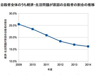 自殺者全体のうち経済・生活問題が原因の自殺者の割合の推移
