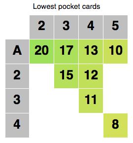 Младшие карманные карты. Omaha high/low