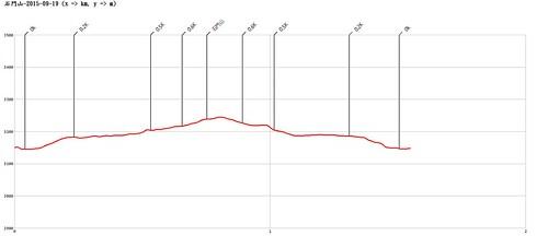 石門山-2015-09-19-AltitudeChart