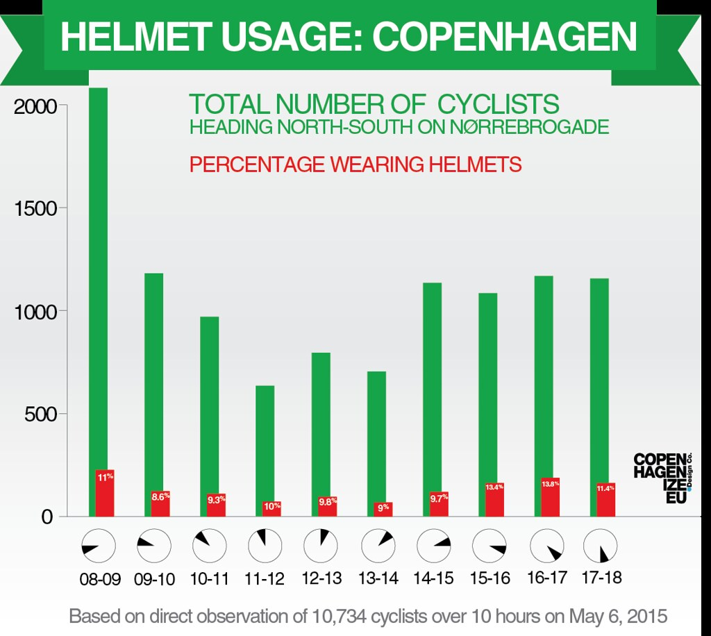 Copenhagen Bike Helmet Usage 2015