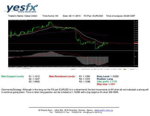Technical Analysis EUR/USD