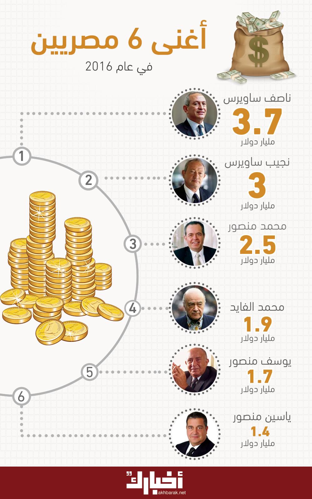 #حصاد_2016| أغنى 6 مصريين لعام 2016