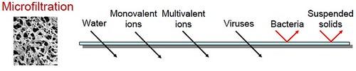 microfiltration