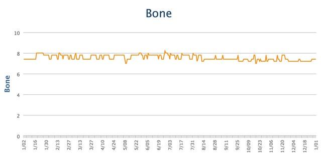 Bone 2015