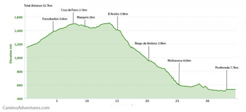 Rabanal-del-Camino-to-Ponferrada-Elevation-Map-500x227