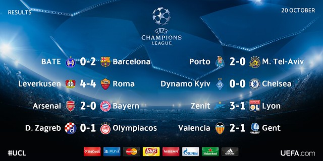 Champions League (Jornada 3): Resultados