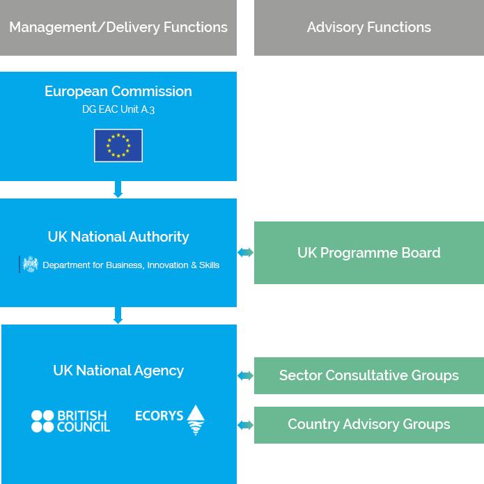Diagram showing governance of Erasmus+ in the UK