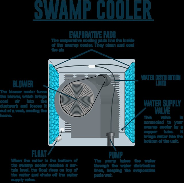 image gallery sw cooler