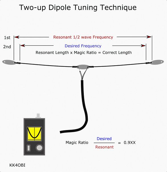 Two-up Dipole Tuning Technique
