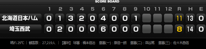 2015年8月13日埼玉西武ライオンズvs北海道日本ハムファイターズ19回戦スコアボード