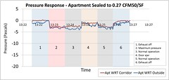 Pressure Response—Apartment Sealed to 0.08 CFM50/FT2