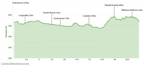 Ponferrada-to-Villafranca-del-Bierzo-Elevation-Map-500x228