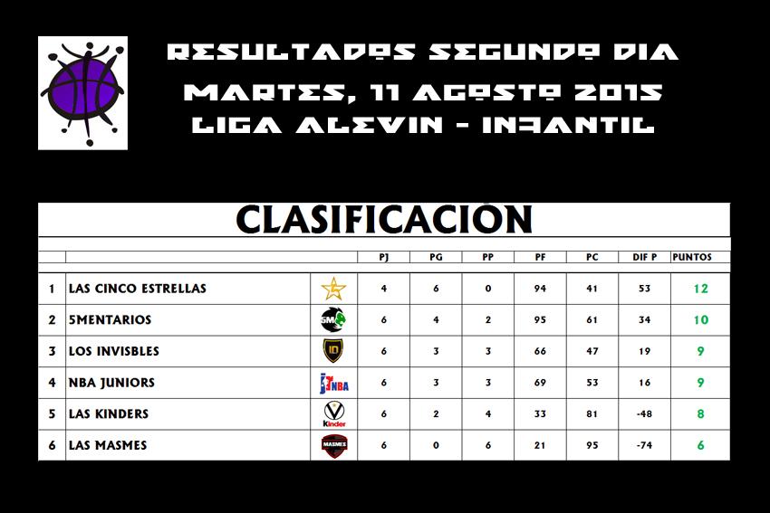 CLASIFICACIÓN DIA 02 ALE-INF