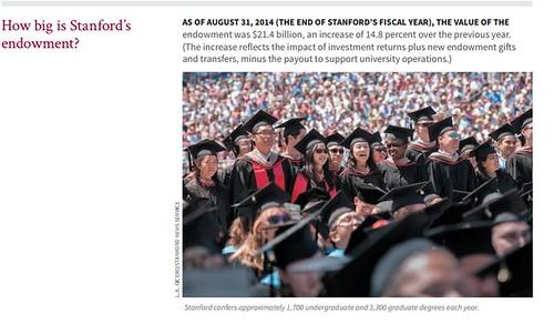 Stanford endowment