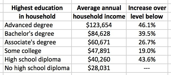 How Education Affects Income