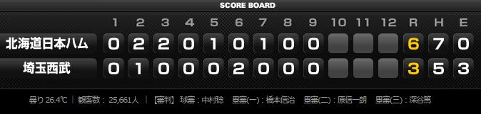 2015年8月12日埼玉西武ライオンズVS北海道日本ハムファイターズ18回戦スコア